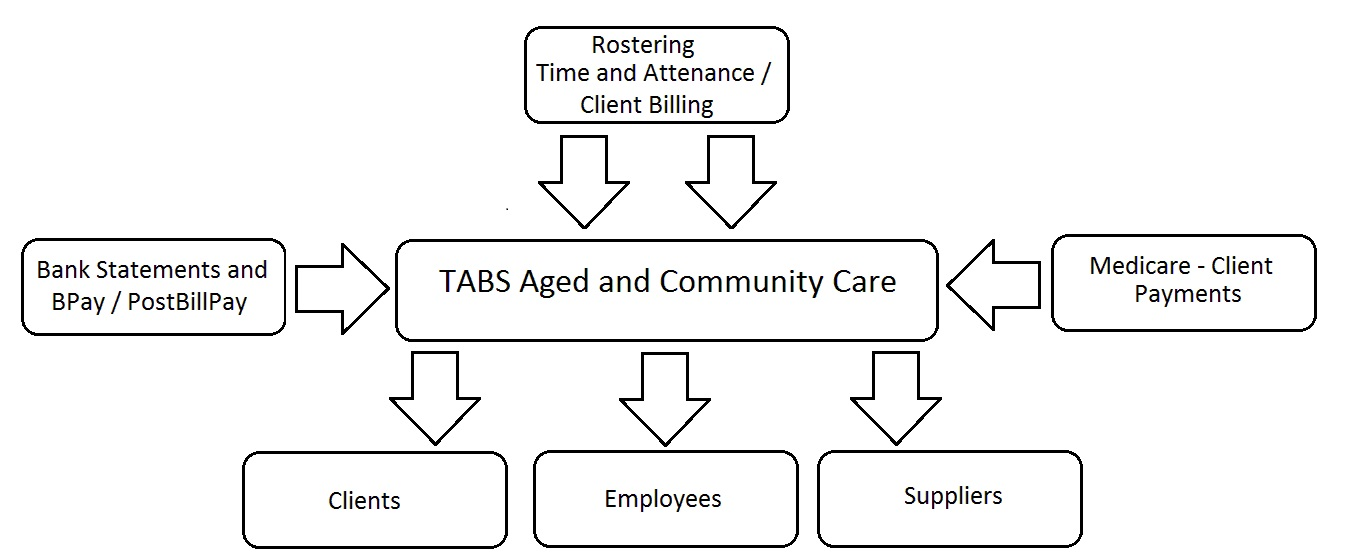 Aged Care Community Services Tabs Computer Systems